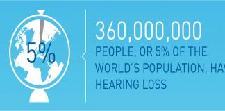 360 millones de personas sufren pérdida auditiva
