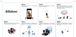 Avance tecnológico en audífonos Beltone desde 2006