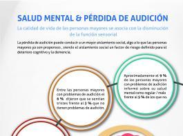 Aspectos que relacionan entre sí la pérdida de audición y la salud mental